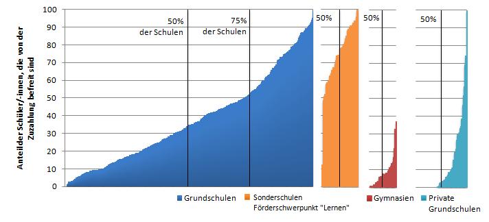 Abbildung 2 Unterschiedliche  Anteile an Schüler/-innen mit Lernmittelzuzahlungsbefreiung an den Schulformen  (in Prozent)