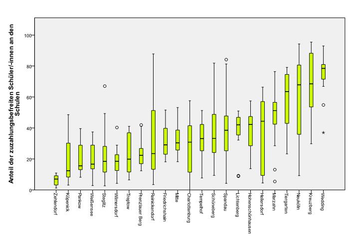 Abbildung 3 Boxplot der Anteil an Schüler/-innen mit  Lernmittelzuzahlungsbefreiung an den Grundschulen in den verschiedenen Bezirken