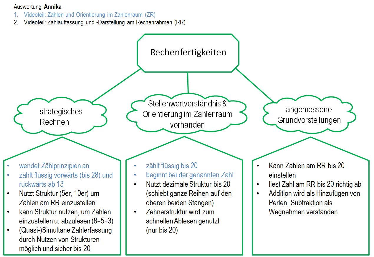 Charmant Hinzufügen Und Wissenschaftliche Schreibweise Arbeitsblatt ...