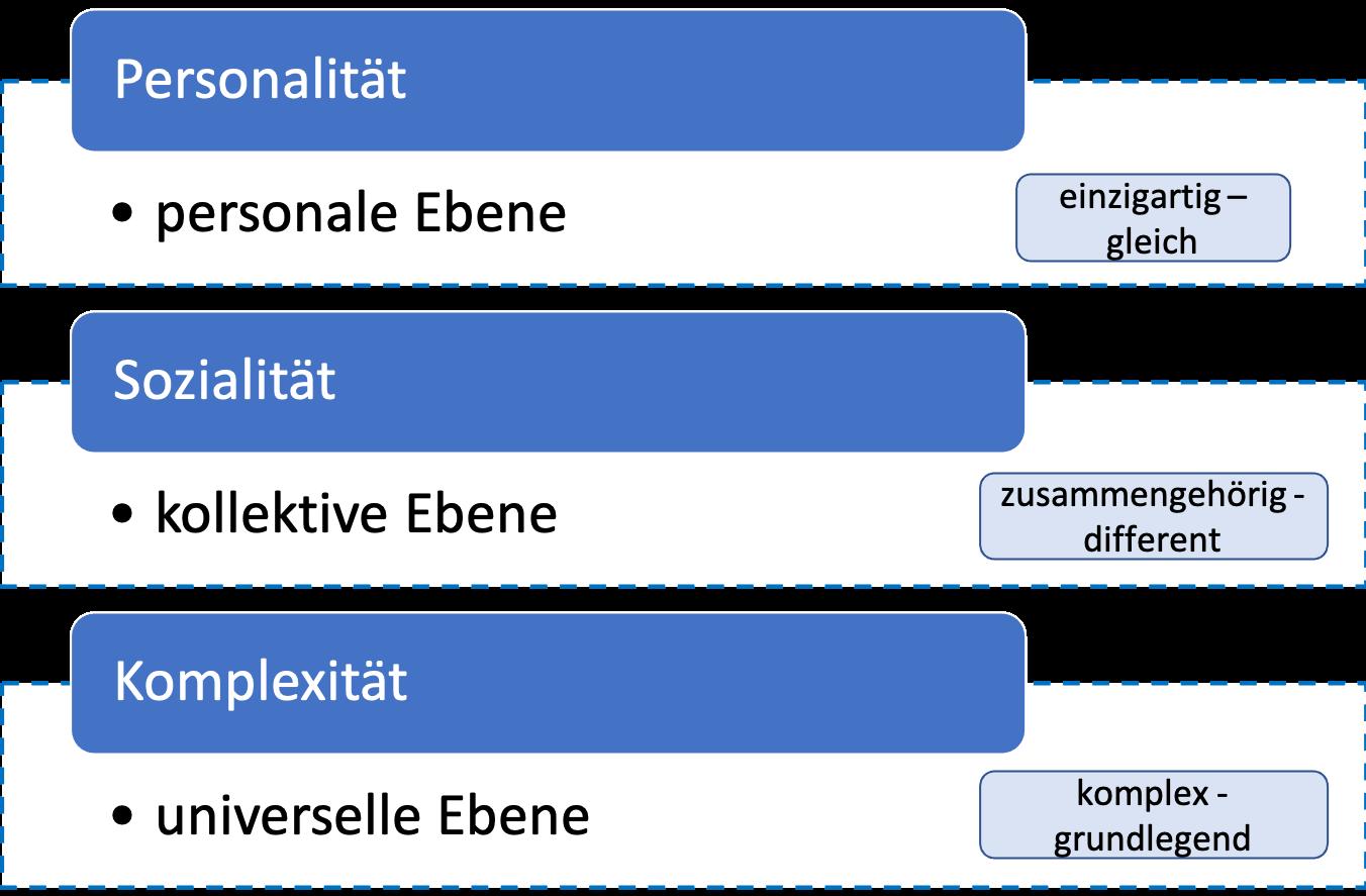 Abbildung 1 fasst die Verschränktheit der drei Dimensionen zusammen und benennt dabei die drei konkreten Ebenen mit ihrem ambigen Charakter. 1.Personalität - Personale Ebene (einzigartig – gleich) 2.Sozialität - Kollektive Ebene (zusammengehörig – different) 3.Komplexität – universelle Ebene (komplex – grundlegend)